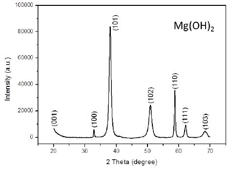 xrd pattern of magnesium hydroxide figure 1 xrd patterns of mg oh 2 nanoparticles