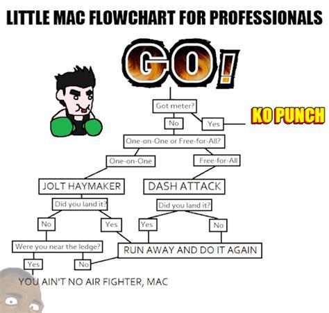 Little Mac Meme - little mac gif tumblr