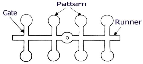 Gated Pattern In Casting | gated pattern techminy