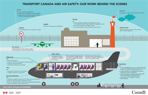 Mba In Airline And Airport Management In Canada by Civil Aviation Transport Canada
