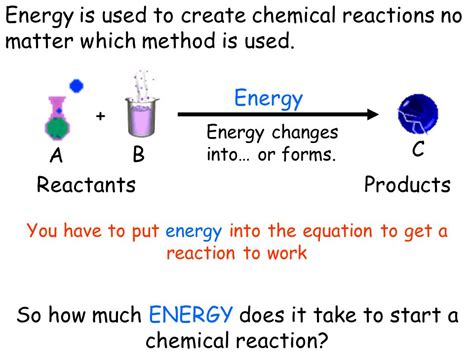 How Much Does It Take To Get An Mba by Chemical Reactions Enzymes Ppt