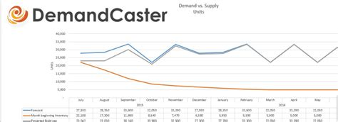 Free S Op Excel Template Series Demand Vs Supply Demandcaster Free S Op Excel Template