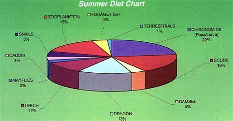 pattern maker kelowna seasonal diet charts for fly fishing trout