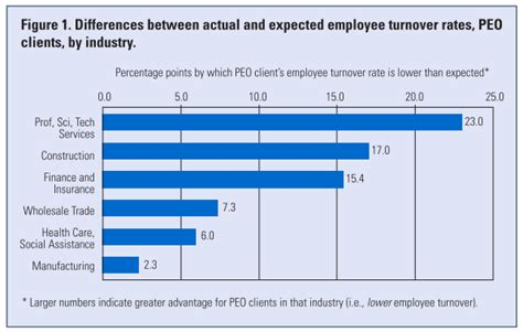 employee rate joining a peo a key to business success linkedin