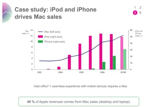 layout strategy of apple apple s strategy new insights seeking alpha