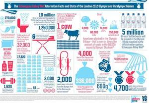 paralympics in design the 5 best infographics creative bloq