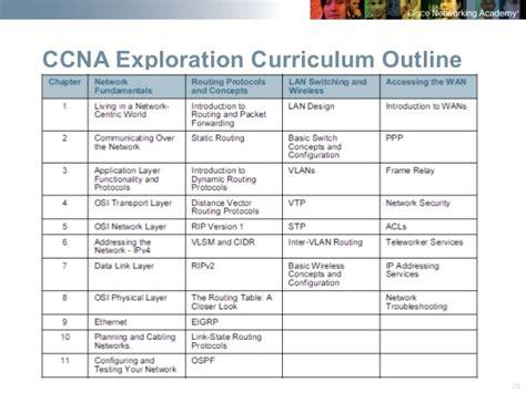 Cisco Course Outline by Cisco Orientation