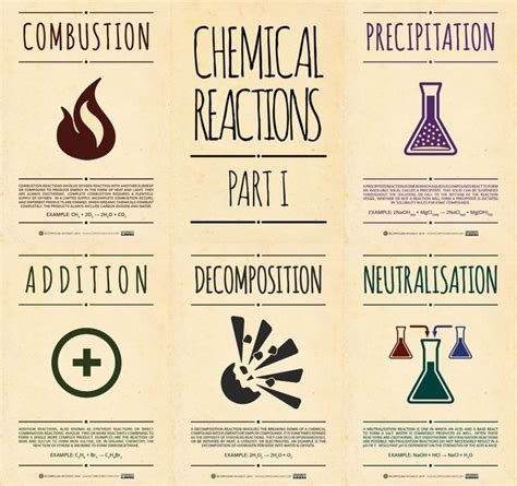 best 25 chemistry posters ideas on chemistry science