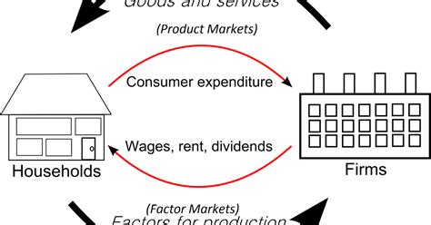 in the circular flow diagram in the markets for circular flow of income diagram and market systems