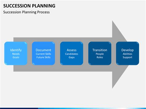 Succession Planning Powerpoint Template Sketchbubble Succession Planning Powerpoint
