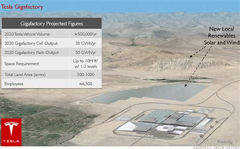 New Tesla Factory It S Official Nevada Gets Tesla S Gigafactory Sep 4 2014