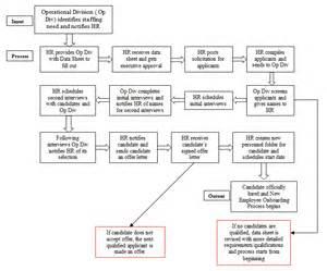 Business Process Flow Template Business Process Document Project Documents Pmbok
