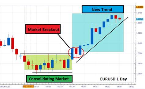 forex candlestick tutorial basics forex technical analysis of forex swing profit