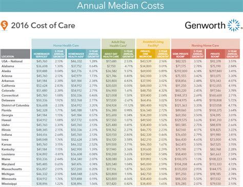 home care costs increased in vermont assisted living up