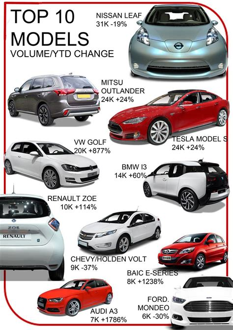 electric cars 2016 models report 700 000 in electric cars to be sold worldwide