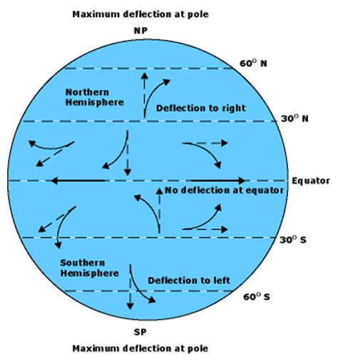 diagram of coriolis effect coriolis effect