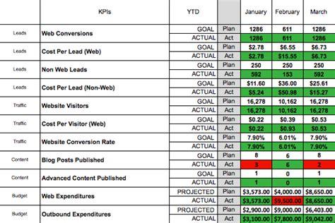 Free Download Internet Marketing Scorecard Marketing Scorecard Template