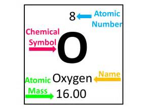 Oxygen Symbol And Number Of Protons Atomic Structure Atomic Structure Song By Mr Parr Ppt