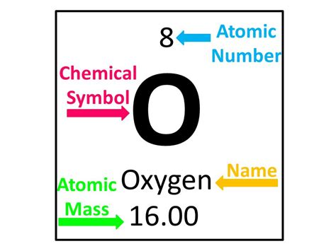number of protons in oxygen 16 atomic structure atomic structure song by mr parr ppt