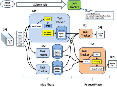 hadoop architecture diagram hadoop ecosystem overview the big data