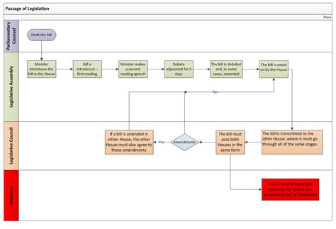 legislative flowchart legislative flowchart flowchart in word