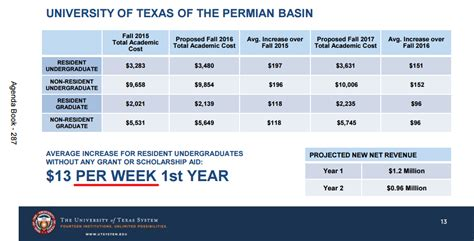 Permian Basin Mba Tuition by Cahnman S Musings U T Politburo Attempts To Downplay