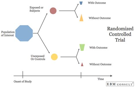 blind study advantages randomized controlled trial rct biostatistics review