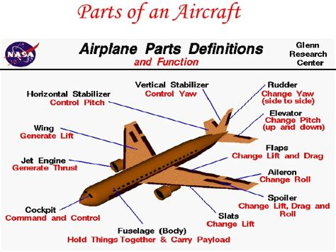 sections of an airplane aviation assignment ppt abrar