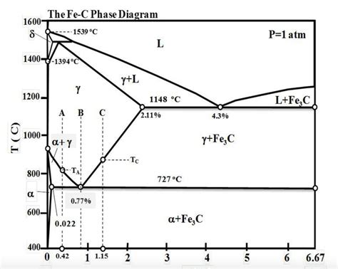 solved by using the iron carbon fe c phase diagram prov