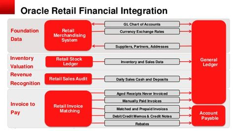 Oracle Rms by Oracle Retail Financial Integration 13 2 6