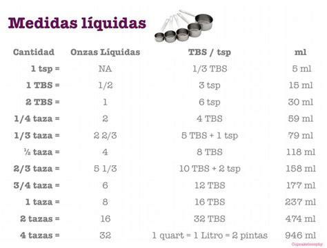 tabla de equivalencias de medidas 17 best images about medida on pinterest cakes search