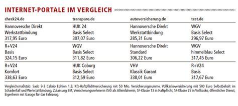 Motorradversicherung Im Test by Kfz Versicherung F 252 R Einen G 252 Nstigen Tarif Lohnt Sich Der