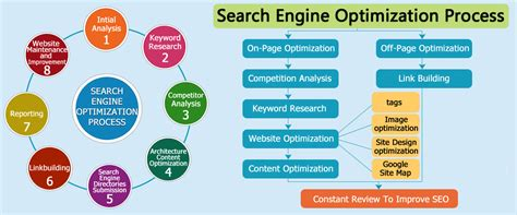 Search Engine Optimization Marketing Services 5 by The Complete Beginner S Guide To Website Optimization