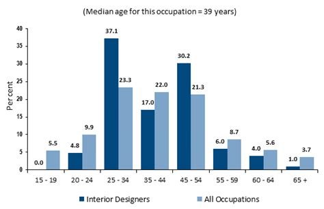 interior design industry statistics how to become an interior designer salary career