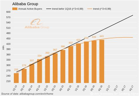 alibaba growth rate alibaba s main problem alibaba group holding limited