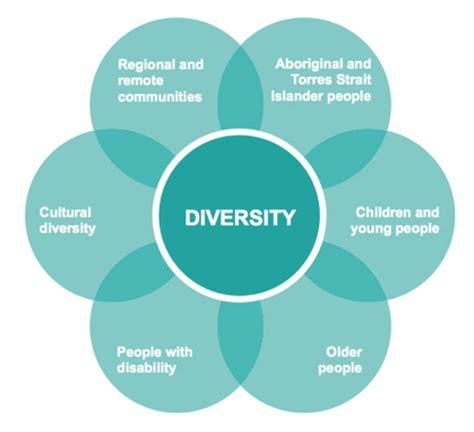 diversity benefits organizations and communities simma cultural engagement framework australia council