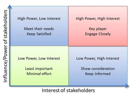 Mba Search Strategy by Stakeholder Analysis