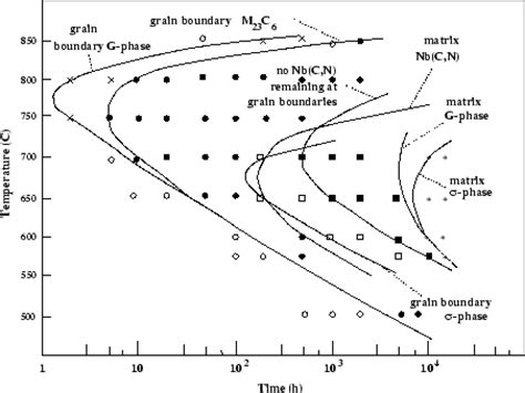 austenitic stainless steel phase diagram review precipitation in austenitic stainless steels
