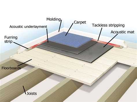floor sound barrier insulation gurus floor