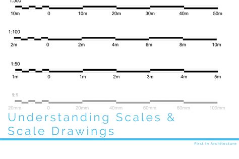 drawing to scale understanding scales and scale drawings in