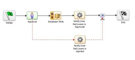 workflow in documentum workflow in documentum 28 images documentum workflow