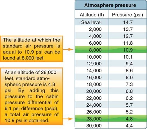 Cabin Pressure Loss by Aircraft Systems Pressurized Aircraft Learn To Fly