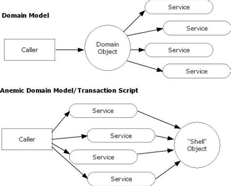 domain models anemic domain models  transaction