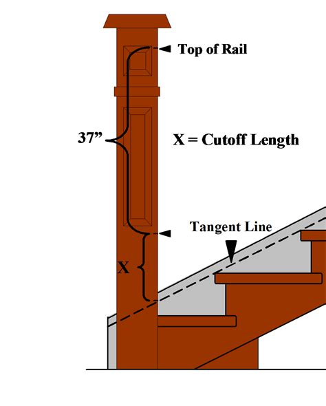 How To Install Newel Post And Handrail newel post install search stairs railings newel posts and stair newel