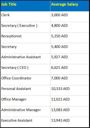Mba Minimum Salary In Dubai by Everything About Administrative And Its Scope In The Uae