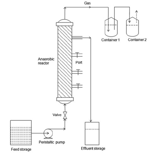 packed bed reactor schematic diagram of up fl ow anaerobic packed bed