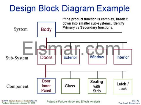 software block diagram exles design block diagram exle