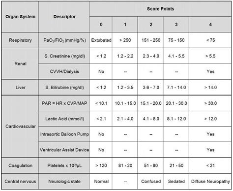 sofa score table sofa score usefulness of the sequential organ failure