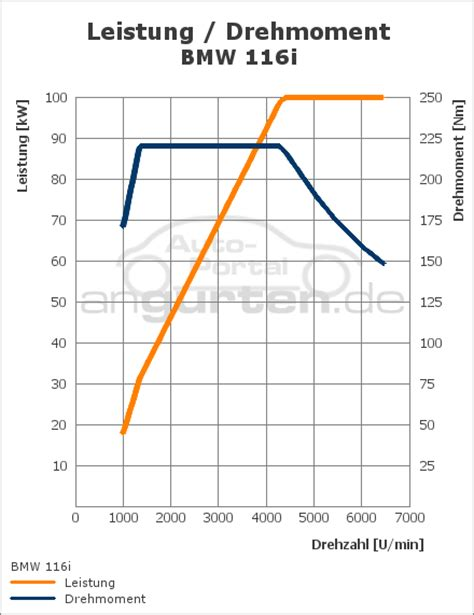 Bmw 1er 184 Ps Technische Daten by Bmw 1er 3 T 252 Rer 116i Technische Daten Abmessungen