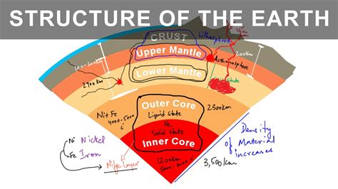 interior its different layers of the earth it s interior structure